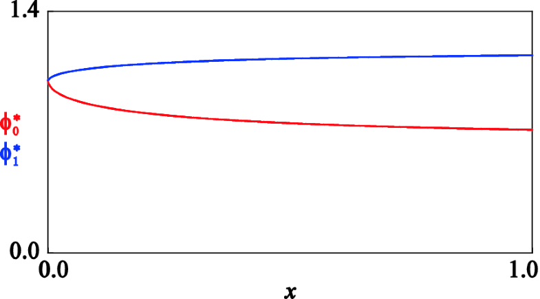 Fig.3.