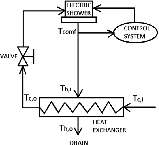 Design and Implementation of a Wastewater Heat Recovery System ...