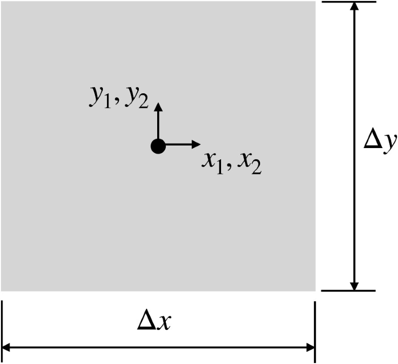 Fig.8.2