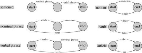 Transition Networks   SpringerLink