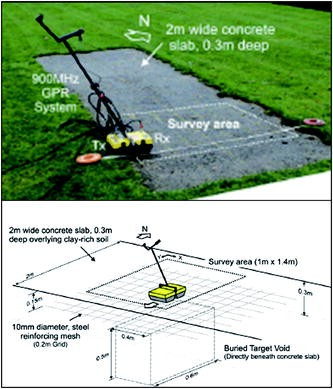 Inspection Procedures for Effective GPR Sensing and Mapping of