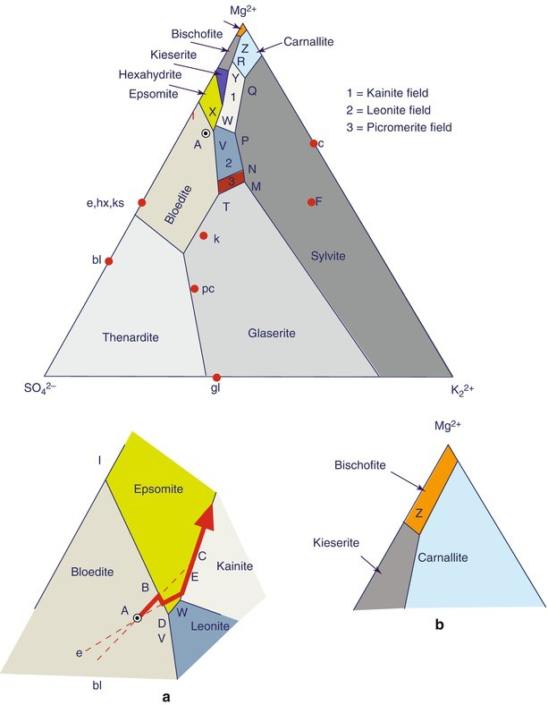 Depositional Chemistry And Hydrology