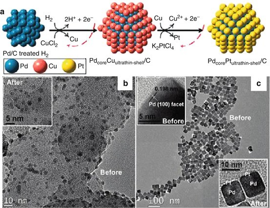 Formation and Characterization of Bimetallic Nanoparticles