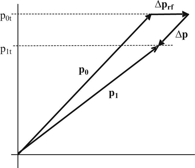 Fig.11.2