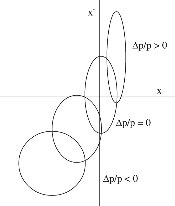 Fig.11.3
