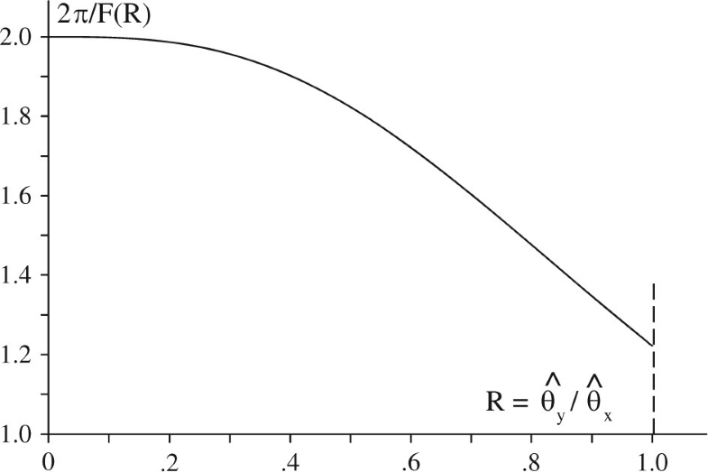 Fig.11.5