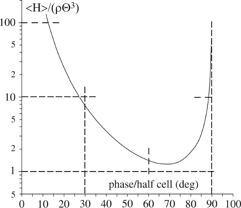 Fig.14.5