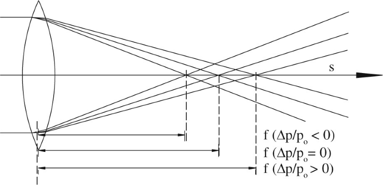 Fig.15.8
