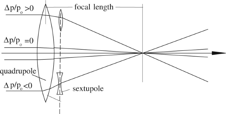 Fig.15.9