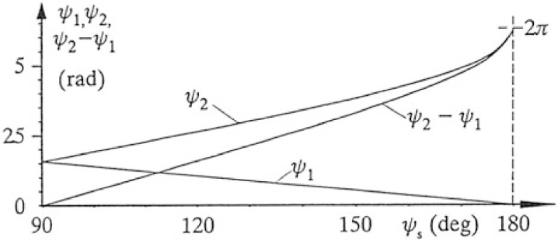 Fig.9.14
