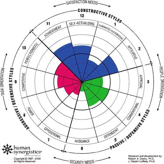 Teamwork, Leadership, and Continuous Improvement   SpringerLink
