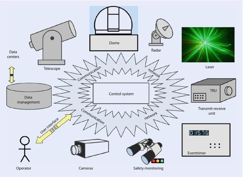 Controlling a Laser Ranging System | SpringerLink
