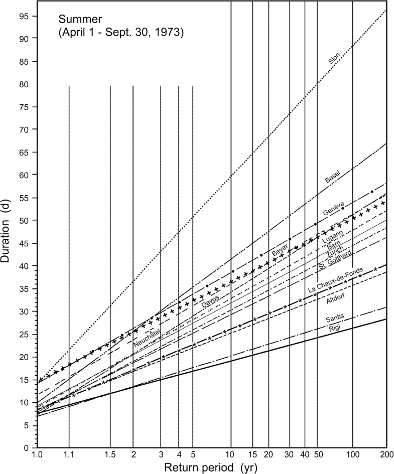 Fig. 7.10