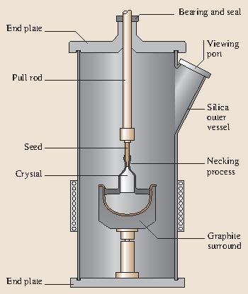 Bulk Crystal Growth: Methods and Materials | SpringerLink