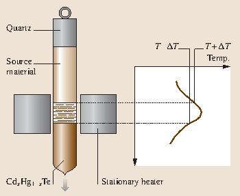 Bulk Crystal Growth Methods And Materials Springerlink