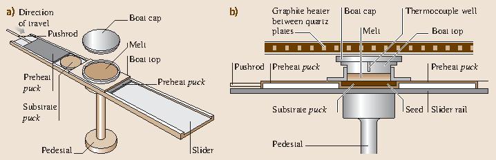 caldo-vendita così economico cerca le ultime Epitaxial Crystal Growth: Methods and Materials   SpringerLink
