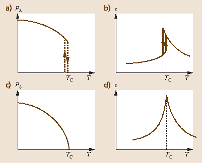 Fig. 26.3a–d