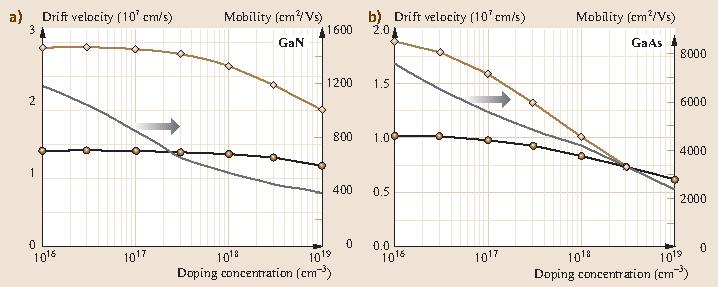 Fig. 32.10a,b