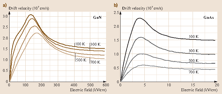 Fig. 32.5a,b