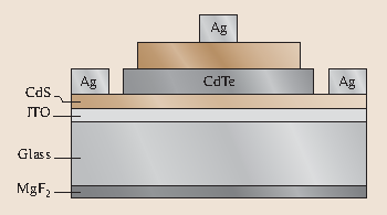 Fig. 33.5