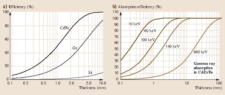 Fig. 33.8a,b