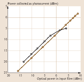 Optoelectronic Devices and Materials | SpringerLink