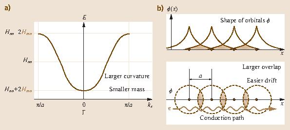 Fig. 58.10a,b