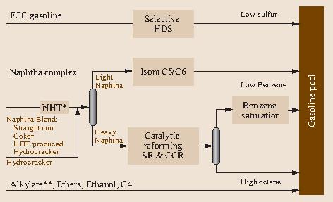 Catalytic Reforming   SpringerLink