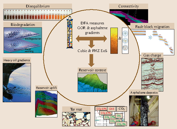 Reservoir evaluation by dfa measurements and thermodynamic analysis open image in new window fandeluxe Images