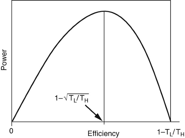 Finite Time Thermodynamic Analysis Of Carnot And Rankine Heat