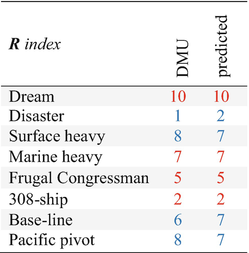 Verifying Efficacy: Navy Force Structure   SpringerLink