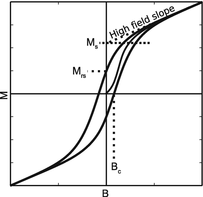 Magnetic Properties Of The Ironnickel System Pressure Composition