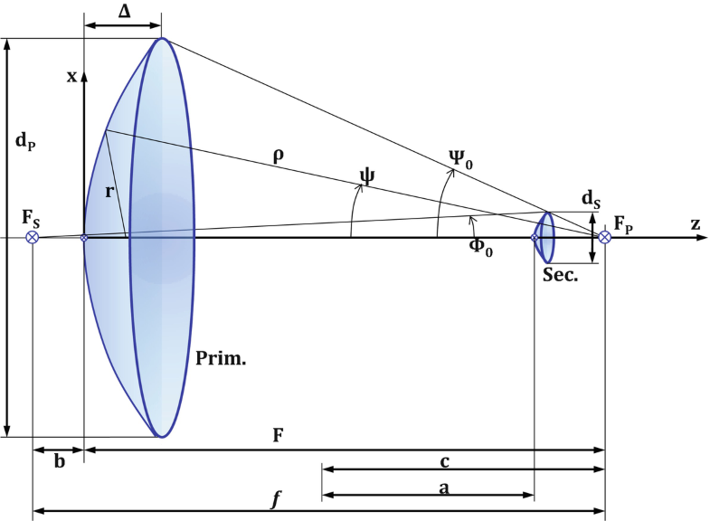 Fig. 2.12