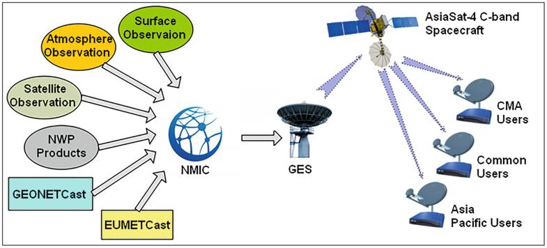 Meteorological Ground Stations   SpringerLink