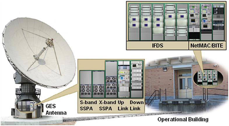 Meteorological Ground Stations | SpringerLink