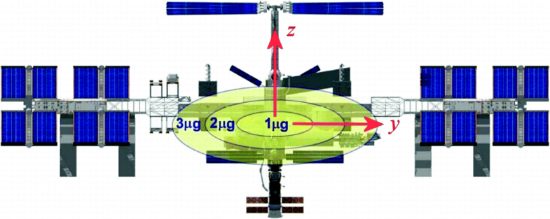 Orbital Maneuvering | SpringerLink