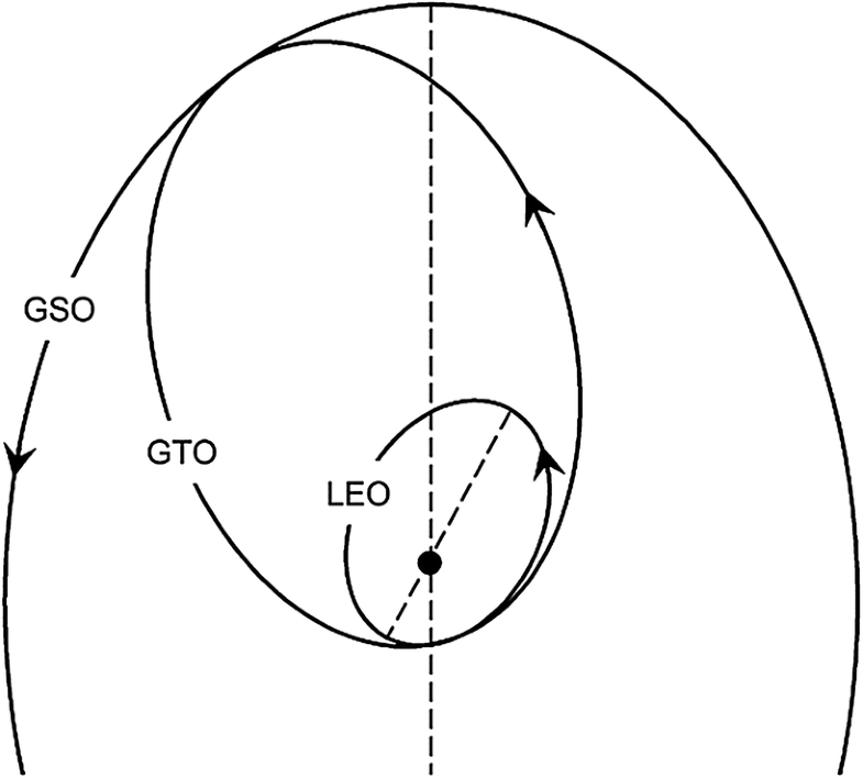 Orbital Maneuvering   SpringerLink