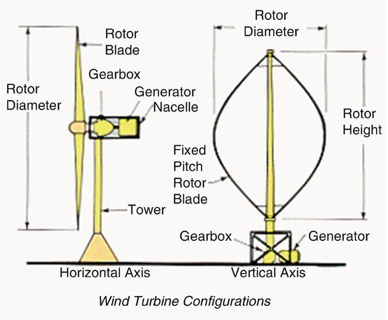180 AMP 6 WIRE SLIP RING KIT for Wind Turbine Permanent Magnet Alternators /& PMG
