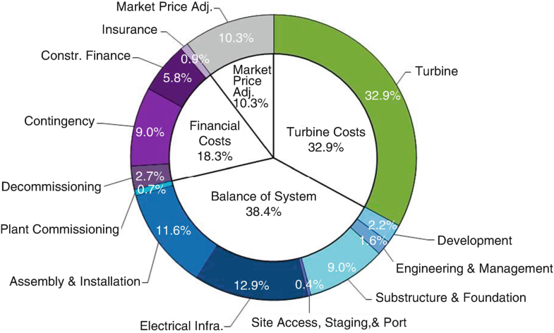 Wind Energy Economics | SpringerLink