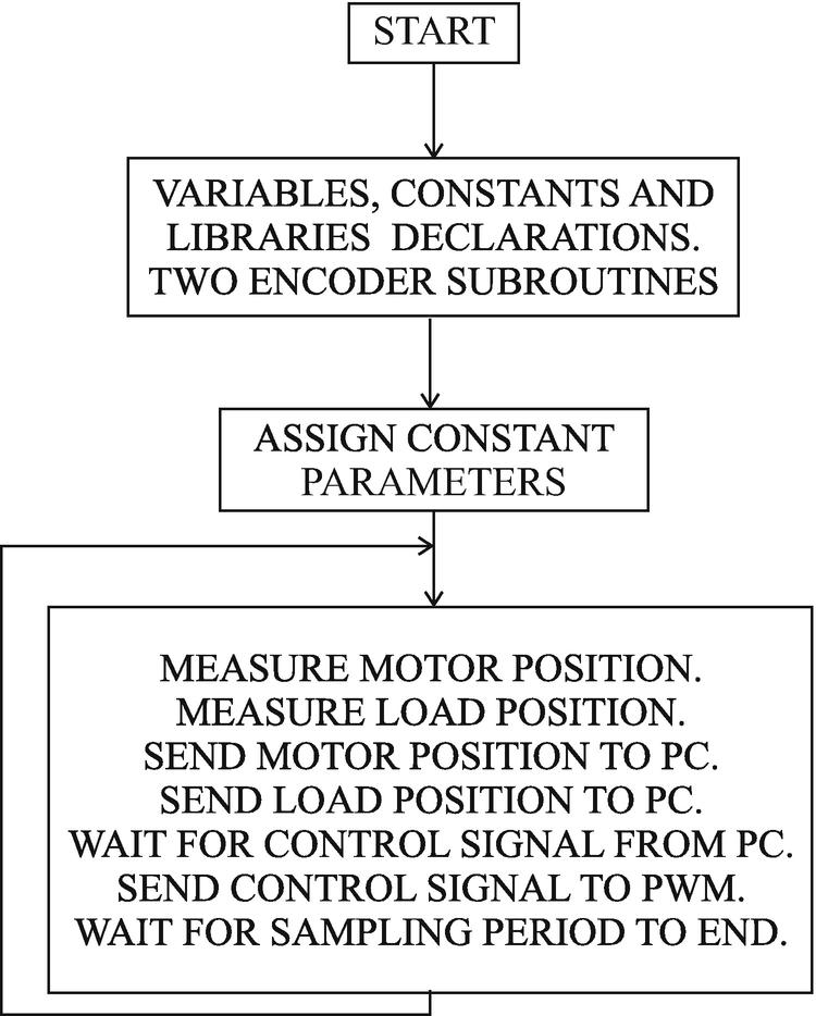 Control of a Servomechanism with Flexibility | SpringerLink