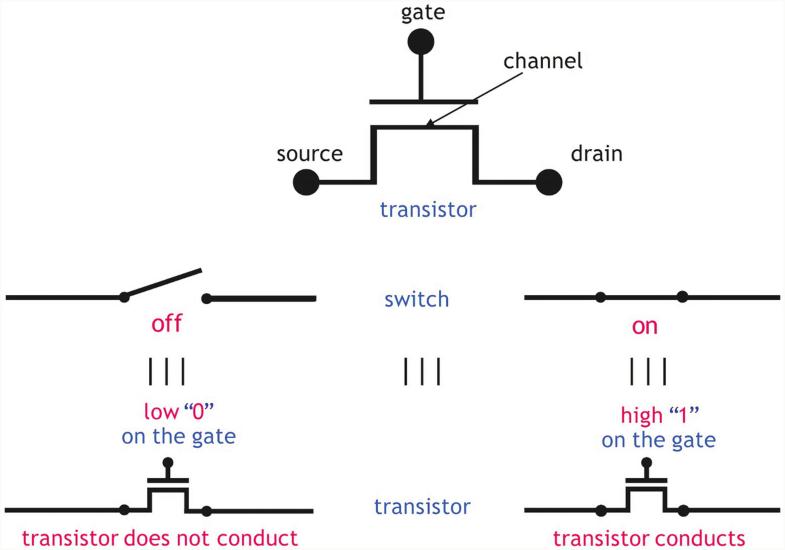 Digital Circuits And Ip Springerlink
