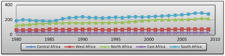 Graph 10.3