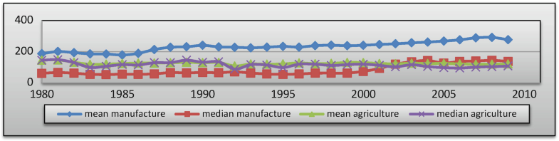 Graph 10.4
