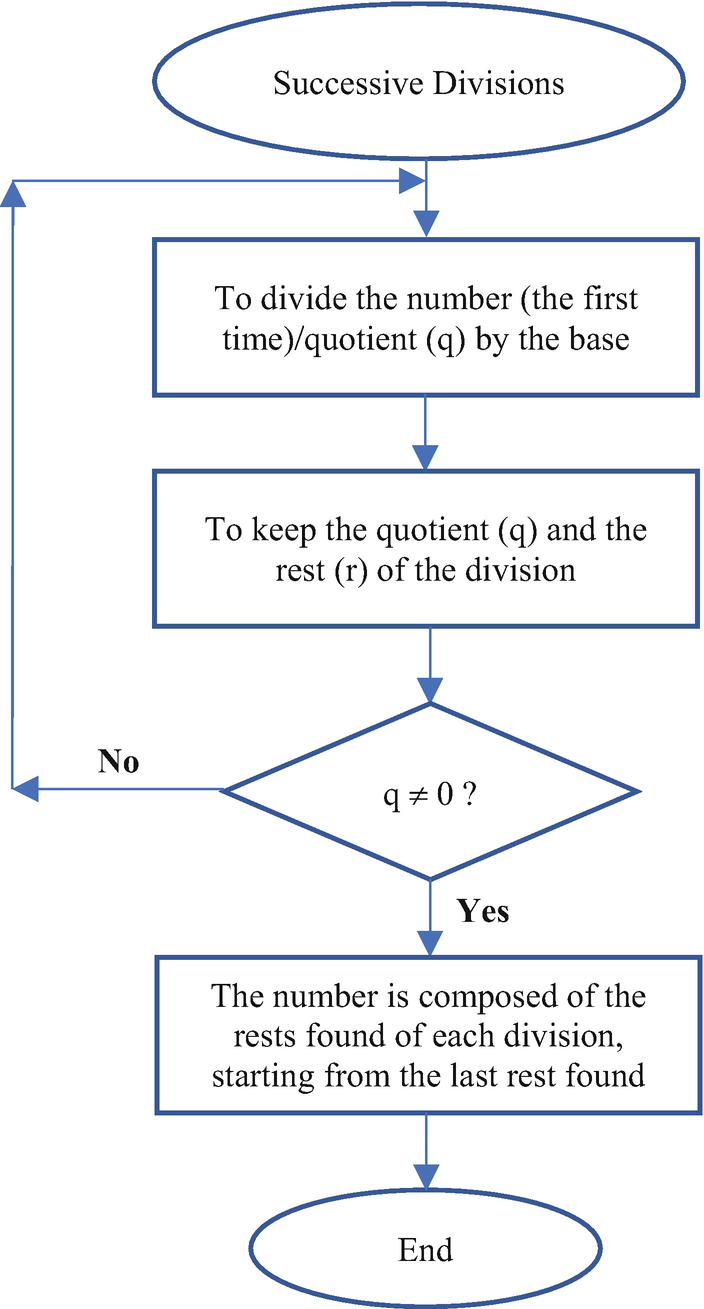 Fundamental Concepts Of Computer Systems Springerlink Keypad Circuit That Will Convert From Decimal To Bcd 133 In Hexadecimal Conversion