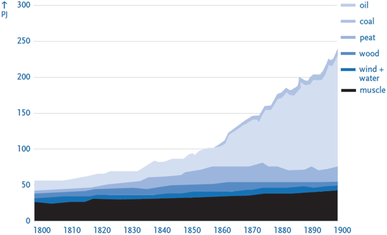 Graph 10.1