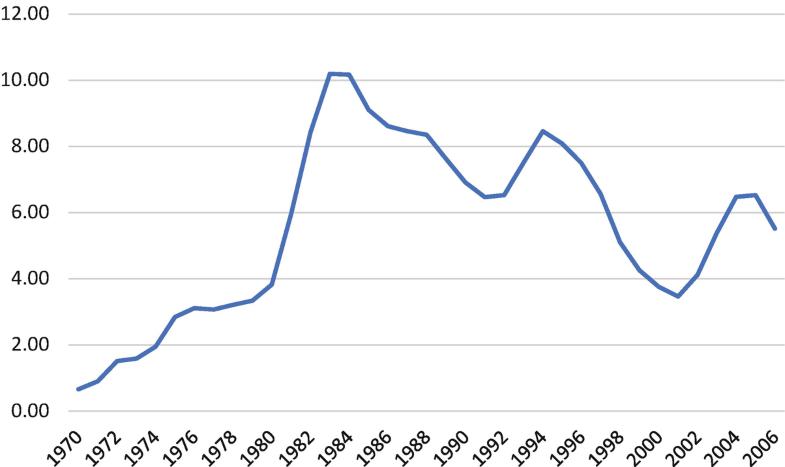 Graph 17.3