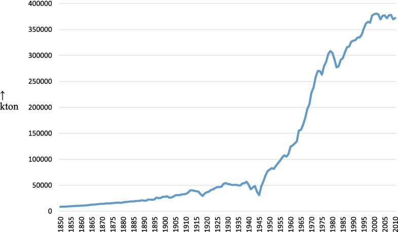 Graph 2.1