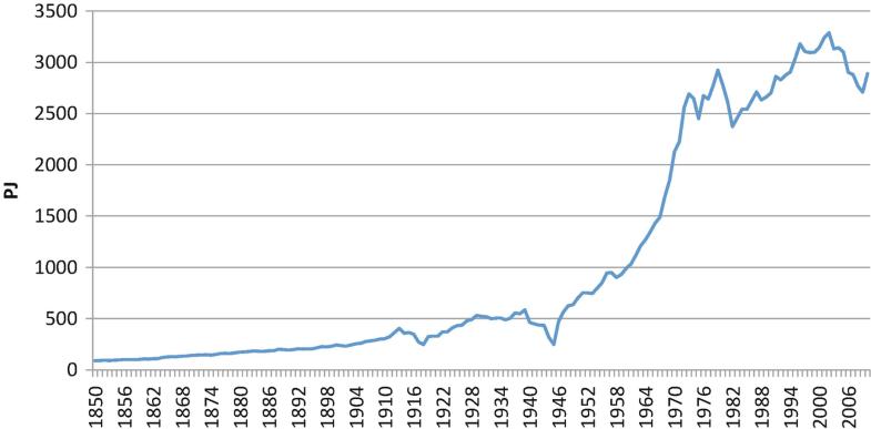 Graph 2.3