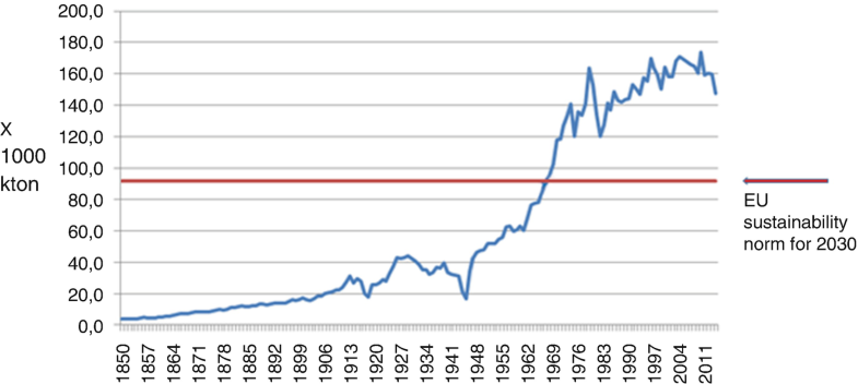 Graph 22.3