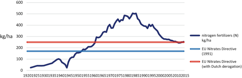 Graph 22.5